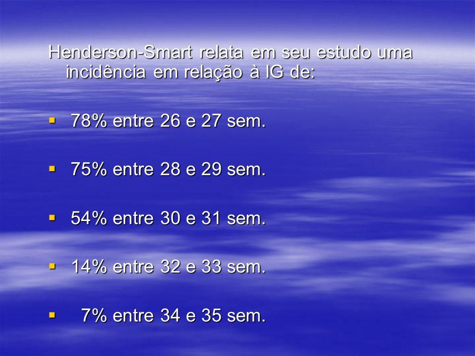 Henderson-Smart relata em seu estudo uma incidência em relação à IG de: 78% entre 26 e 27 sem. 78% entre 26 e 27 sem. 75% entre 28 e 29 sem. 75% entre