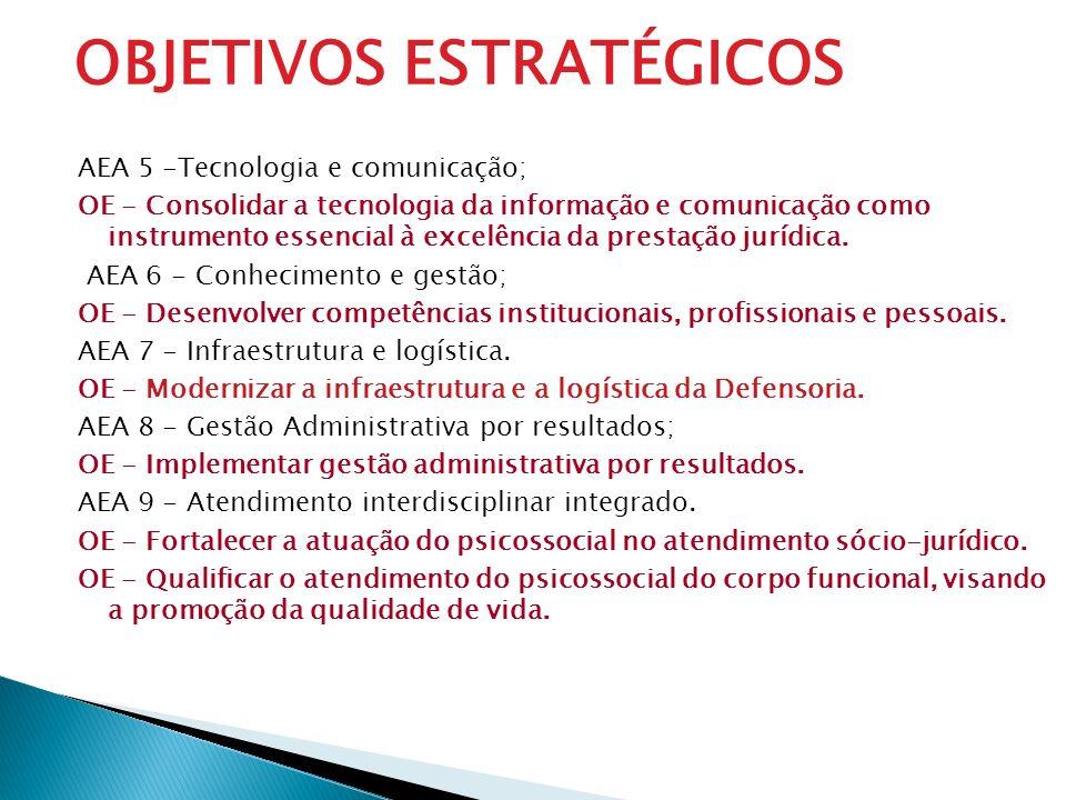 AEA 5 -Tecnologia e comunicação; OE - Consolidar a tecnologia da informação e comunicação como instrumento essencial à excelência da prestação jurídic