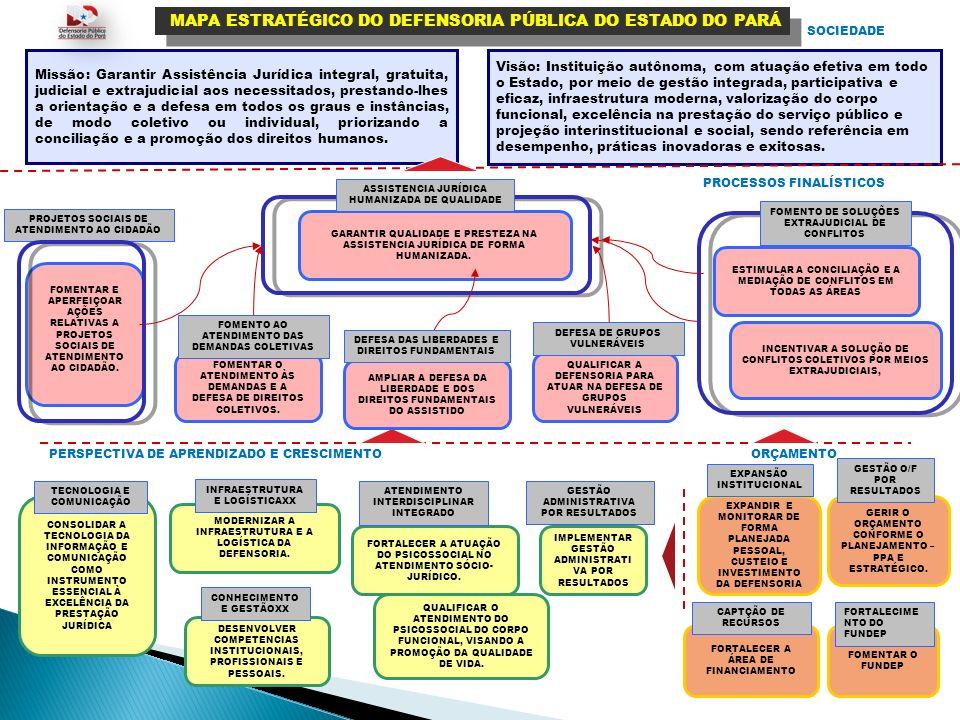 PERSPECTIVA DE APRENDIZADO E CRESCIMENTO PROCESSOS FINALÍSTICOS SOCIEDADE Missão: Garantir Assistência Jurídica integral, gratuita, judicial e extraju