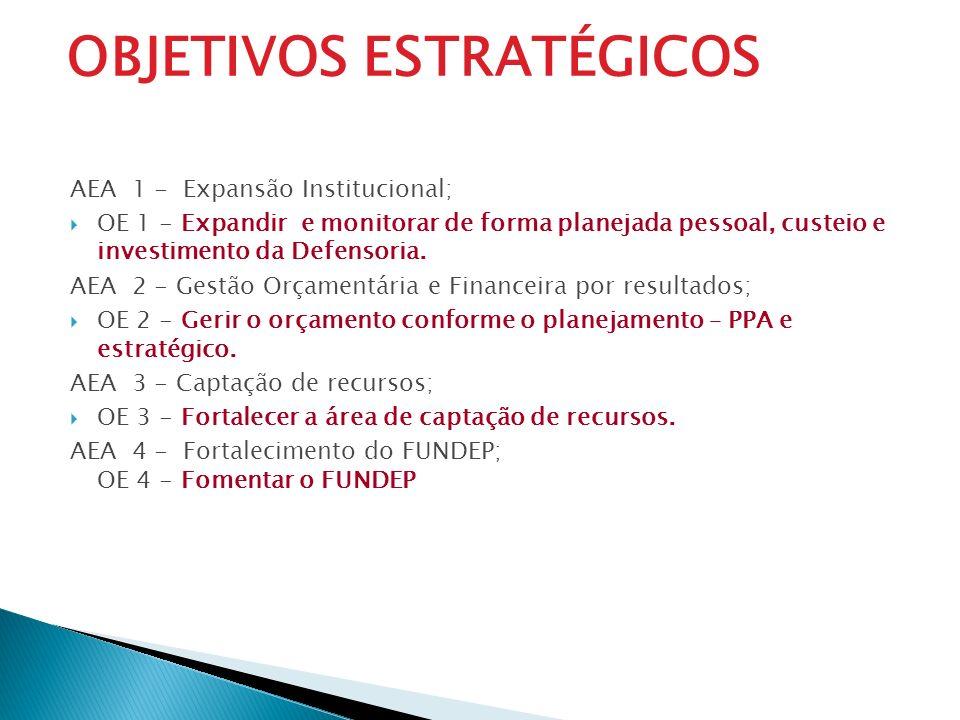 AEA 1 - Expansão Institucional; OE 1 - Expandir e monitorar de forma planejada pessoal, custeio e investimento da Defensoria. AEA 2 - Gestão Orçamentá