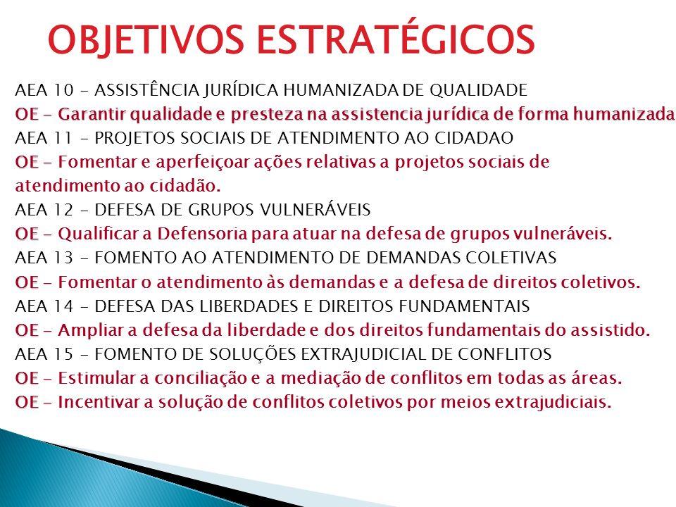 AEA 10 - ASSISTÊNCIA JURÍDICA HUMANIZADA DE QUALIDADE OE - Garantir qualidade e presteza na assistencia jurídica de forma humanizada. AEA 11 - PROJETO