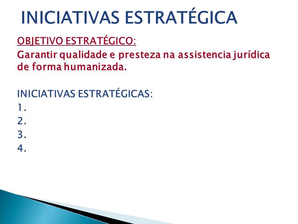 OBJETIVO ESTRATÉGICO: Garantir qualidade e presteza na assistencia jurídica de forma humanizada. INICIATIVAS ESTRATÉGICAS: 1. 2. 3. 4. INICIATIVAS EST