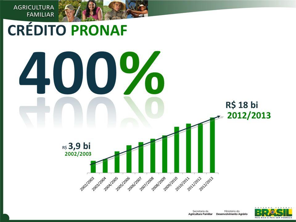 R$ 18 bi 2012/2013 CRÉDITO PRONAF R$ 3,9 bi 2002/2003