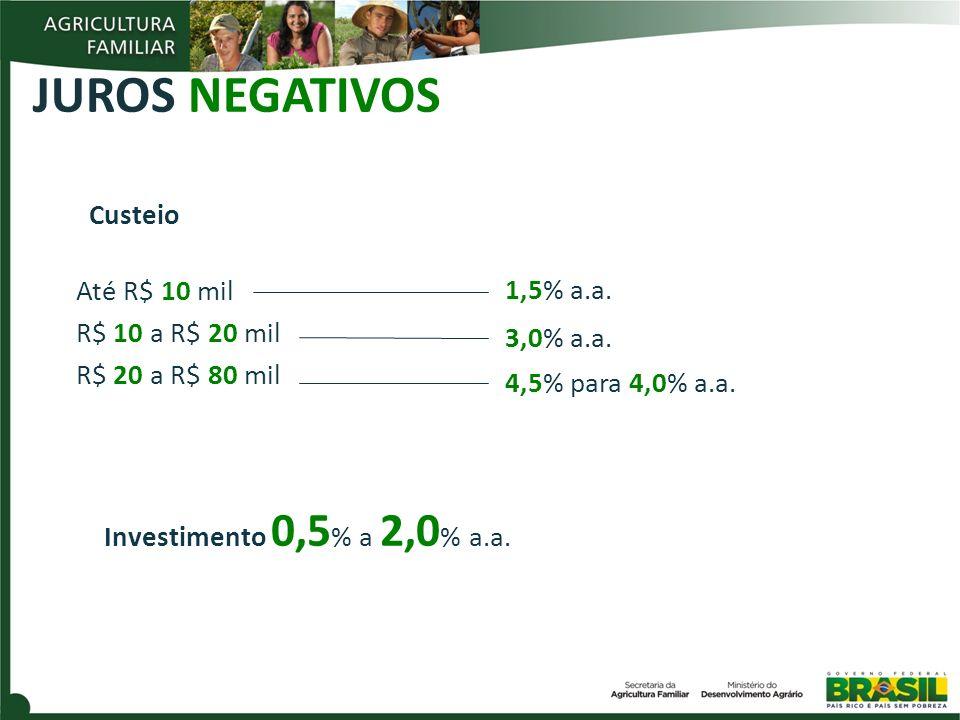 JUROS NEGATIVOS Até R$ 10 mil R$ 10 a R$ 20 mil R$ 20 a R$ 80 mil 3,0% a.a.
