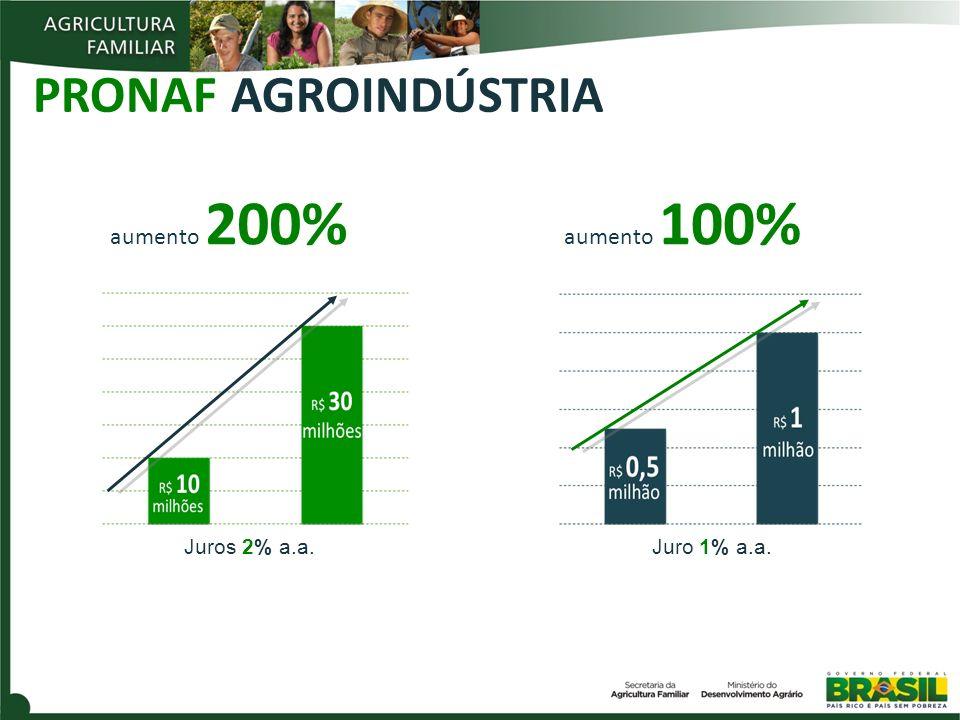 Juros 2% a.a.Juro 1% a.a. PRONAF AGROINDÚSTRIA aumento 200% aumento 100%