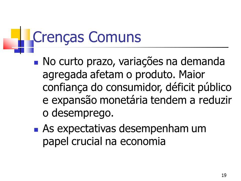 19 Crenças Comuns No curto prazo, variações na demanda agregada afetam o produto. Maior confiança do consumidor, déficit público e expansão monetária