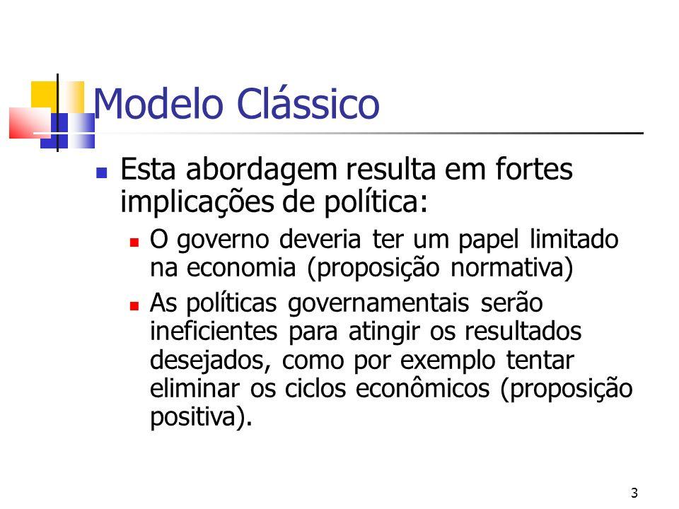 3 Modelo Clássico Esta abordagem resulta em fortes implicações de política: O governo deveria ter um papel limitado na economia (proposição normativa)