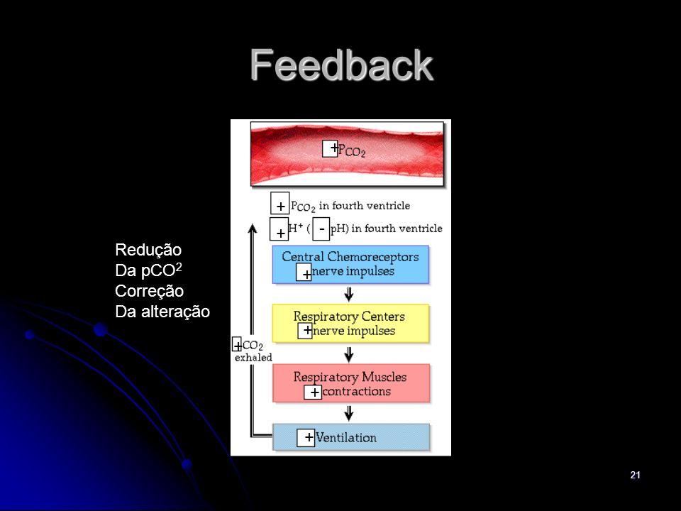 21 Feedback + + + - + + + + + Redução Da pCO 2 Correção Da alteração
