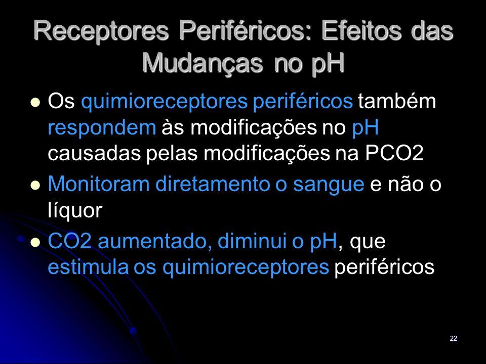 22 Receptores Periféricos: Efeitos das Mudanças no pH Os quimioreceptores periféricos também respondem às modificações no pH causadas pelas modificaçõ