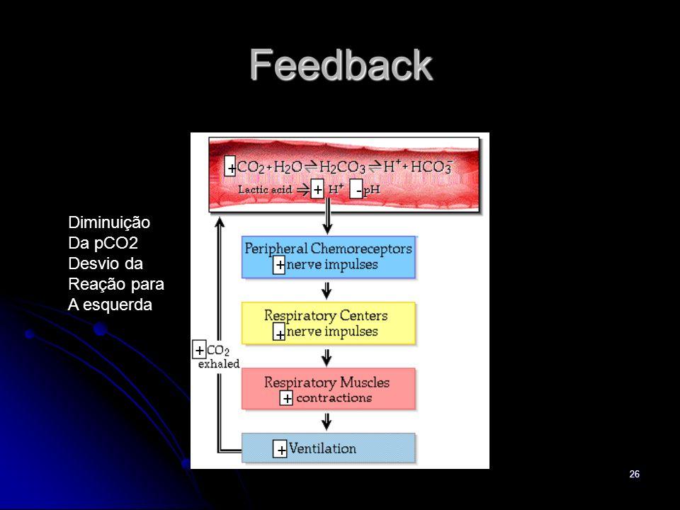 26 Feedback + +- + + + + + Diminuição Da pCO2 Desvio da Reação para A esquerda