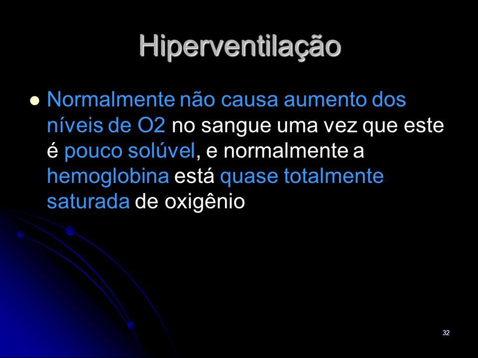 32 Hiperventilação Normalmente não causa aumento dos níveis de O2 no sangue uma vez que este é pouco solúvel, e normalmente a hemoglobina está quase t