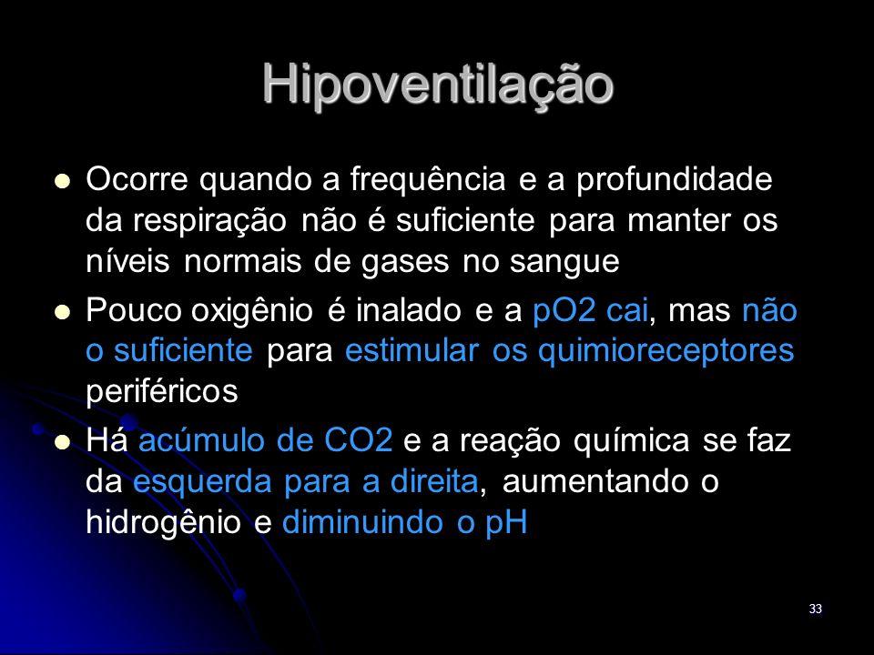 33 Hipoventilação Ocorre quando a frequência e a profundidade da respiração não é suficiente para manter os níveis normais de gases no sangue Pouco ox