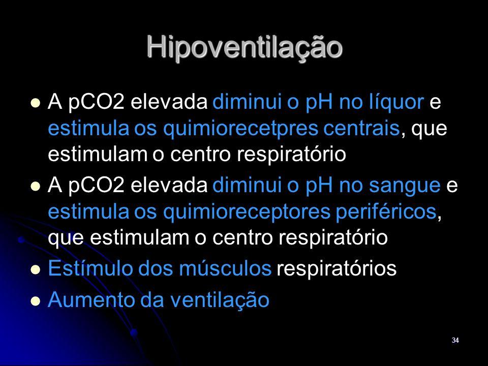 34 Hipoventilação A pCO2 elevada diminui o pH no líquor e estimula os quimiorecetpres centrais, que estimulam o centro respiratório A pCO2 elevada dim