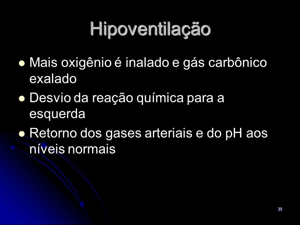35 Hipoventilação Mais oxigênio é inalado e gás carbônico exalado Desvio da reação química para a esquerda Retorno dos gases arteriais e do pH aos nív