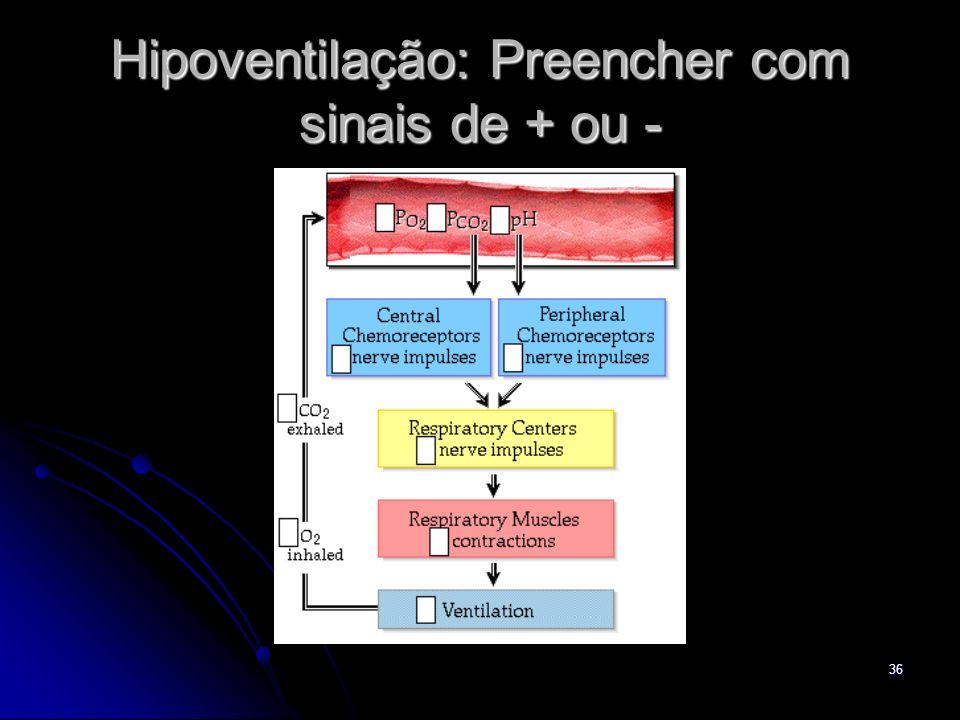 36 Hipoventilação: Preencher com sinais de + ou -