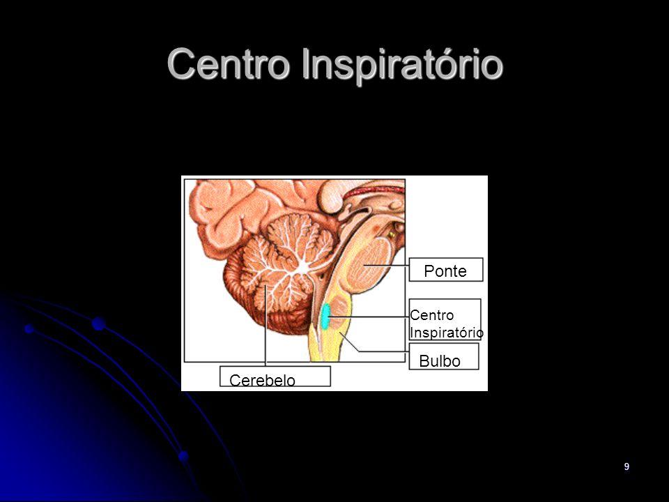 9 Centro Inspiratório Cerebelo Bulbo Centro Inspiratório Ponte