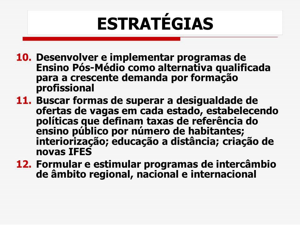 ESTRATÉGIAS 10.Desenvolver e implementar programas de Ensino Pós-Médio como alternativa qualificada para a crescente demanda por formação profissional