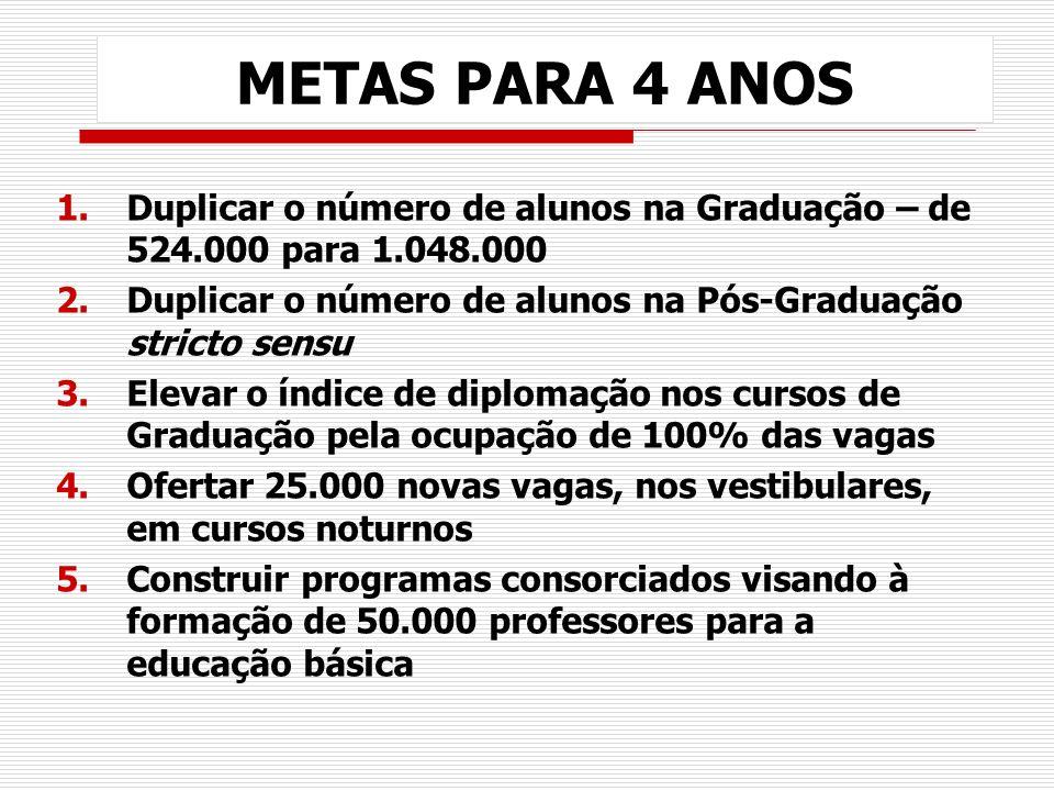 METAS PARA 4 ANOS 1.Duplicar o número de alunos na Graduação – de 524.000 para 1.048.000 2.Duplicar o número de alunos na Pós-Graduação stricto sensu