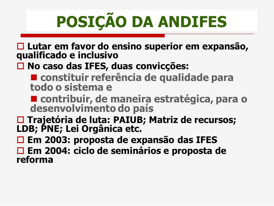 POSIÇÃO DA ANDIFES Lutar em favor do ensino superior em expansão, qualificado e inclusivo No caso das IFES, duas convicções: constituir referência de