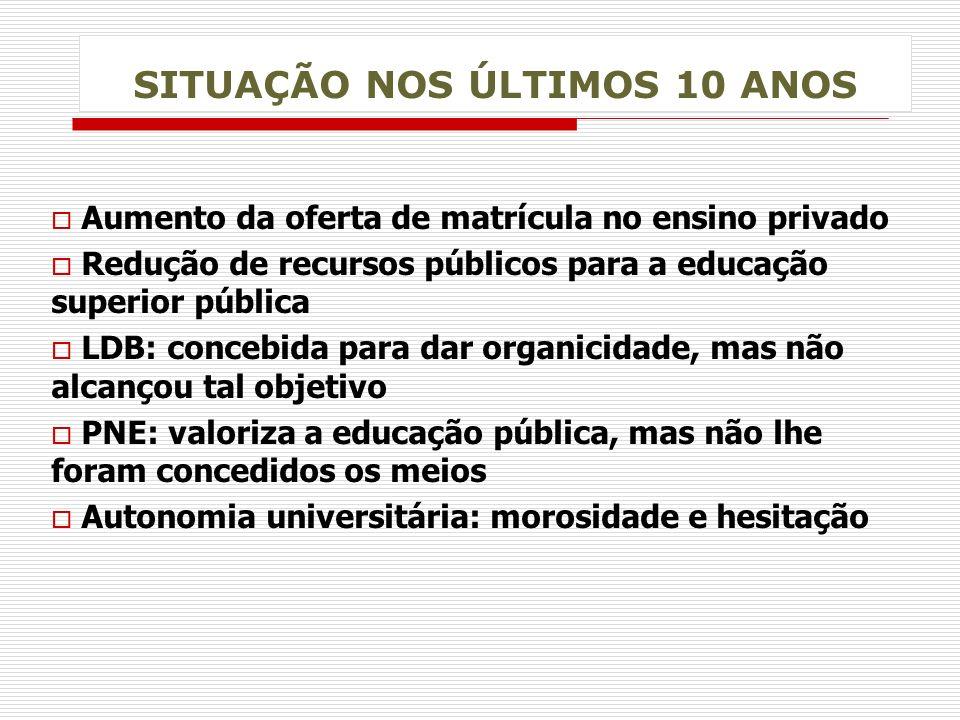 SITUAÇÃO NOS ÚLTIMOS 10 ANOS o Aumento da oferta de matrícula no ensino privado o Redução de recursos públicos para a educação superior pública o LDB: