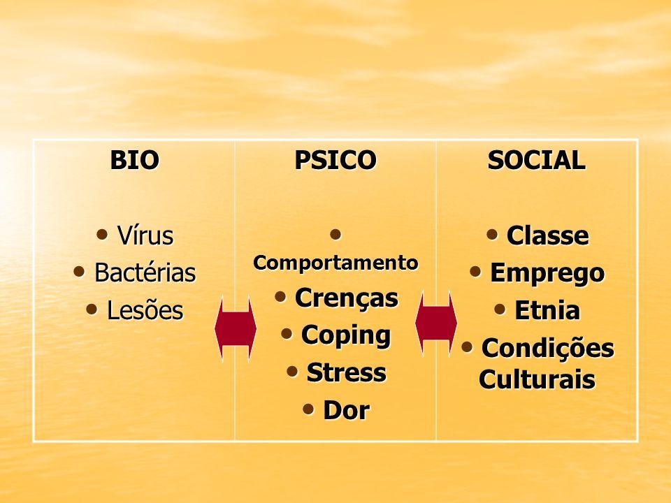 BIO Vírus Vírus Bactérias Bactérias Lesões LesõesPSICO Comportamento Comportamento Crenças Crenças Coping Coping Stress Stress Dor DorSOCIAL Classe Cl