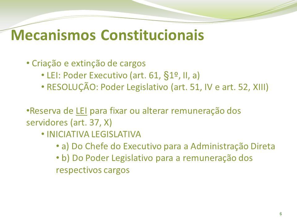 6 Mecanismos Constitucionais Criação e extinção de cargos LEI: Poder Executivo (art. 61, §1º, II, a) RESOLUÇÃO: Poder Legislativo (art. 51, IV e art.