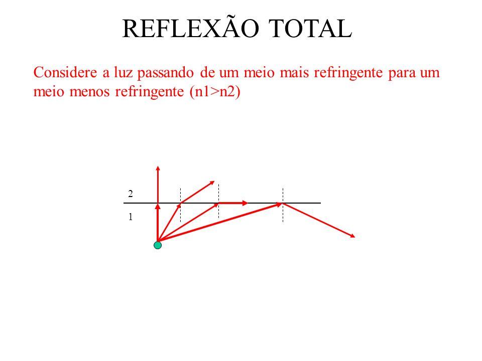 REFLEXÃO TOTAL Considere a luz passando de um meio mais refringente para um meio menos refringente (n1>n2) 1 2