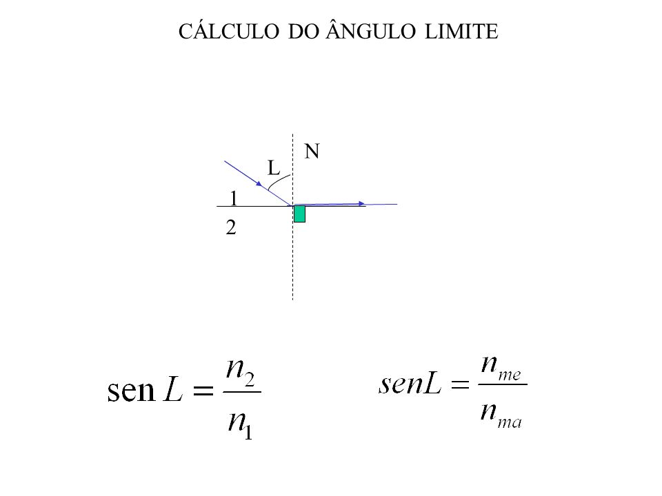 1 2 N L CÁLCULO DO ÂNGULO LIMITE