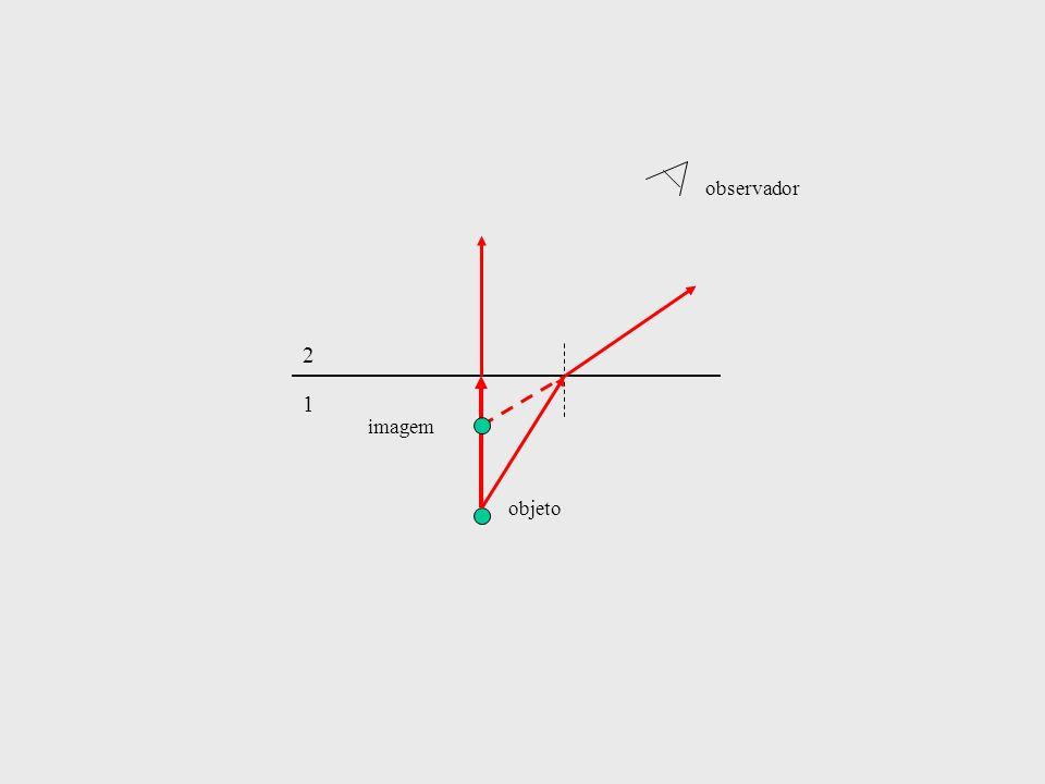 1 2 objeto imagem observador