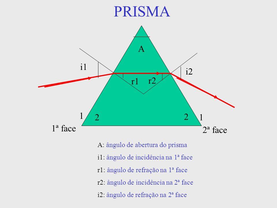 PRISMA A i1 r1 r2 i2 1ª face 2ª face 2 1 1 2 A: ângulo de abertura do prisma i1: ângulo de incidência na 1ª face r1: ângulo de refração na 1ª face r2: ângulo de incidência na 2ª face i2: ângulo de refração na 2ª face