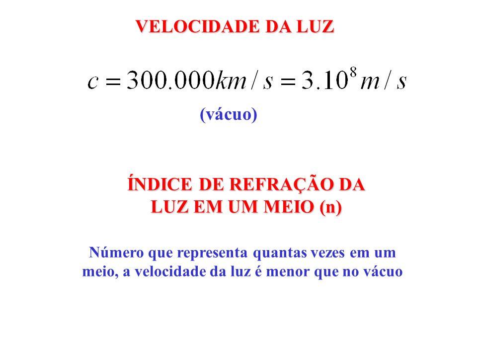 VELOCIDADE DA LUZ (vácuo) ÍNDICE DE REFRAÇÃO DA LUZ EM UM MEIO (n) Número que representa quantas vezes em um meio, a velocidade da luz é menor que no vácuo