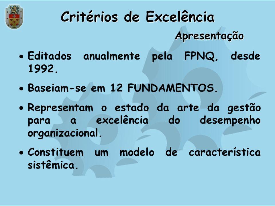 Escalada para a Excelência em Gestão 250 PONTOS 500 PONTOS 1000 PONTOS Prêmio Nacional da Qualidade PNQ Reconhecimento à Excelência do Desempenho PQRi
