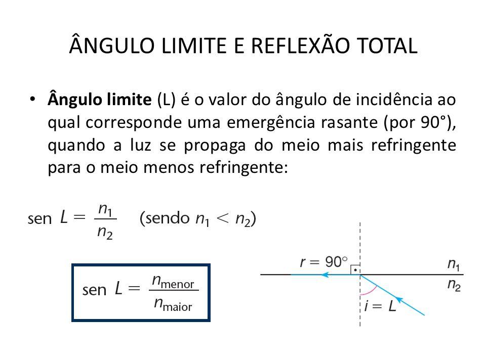 ÂNGULO LIMITE E REFLEXÃO TOTAL Ângulo limite (L) é o valor do ângulo de incidência ao qual corresponde uma emergência rasante (por 90°), quando a luz