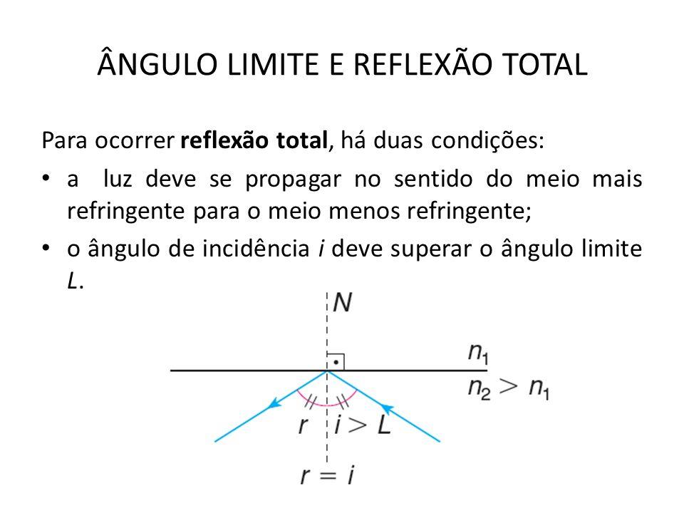 ÂNGULO LIMITE E REFLEXÃO TOTAL Para ocorrer reflexão total, há duas condições: a luz deve se propagar no sentido do meio mais refringente para o meio