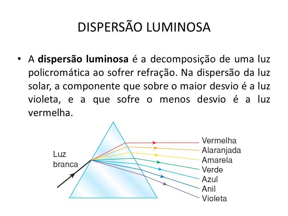 DISPERSÃO LUMINOSA A dispersão luminosa é a decomposição de uma luz policromática ao sofrer refração. Na dispersão da luz solar, a componente que sobr