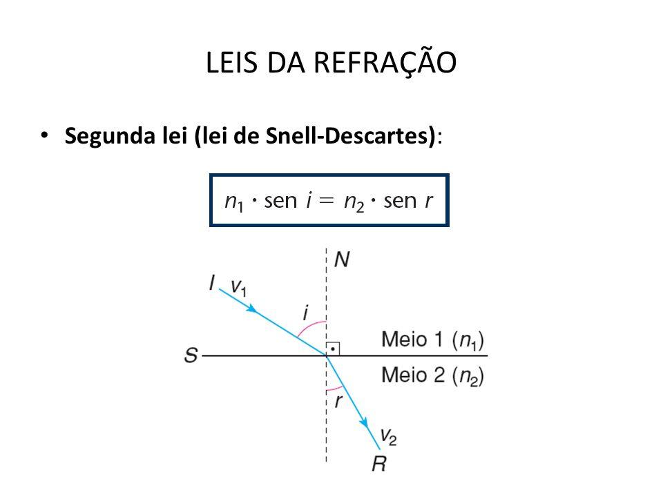 ÍNDICE DE REFRAÇÃO RELATIVO DO MEIO 2 EM RELAÇÃO AO MEIO 1 Dados dois meios, o de maior índice de refração é denominado mais refringente.