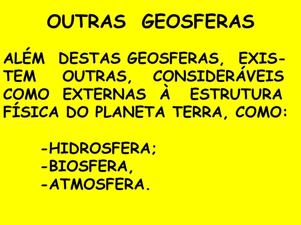 OUTRAS GEOSFERAS ALÉM DESTAS GEOSFERAS, EXIS- TEM OUTRAS, CONSIDERÁVEIS COMO EXTERNAS À ESTRUTURA FÍSICA DO PLANETA TERRA, COMO: -HIDROSFERA; -BIOSFER