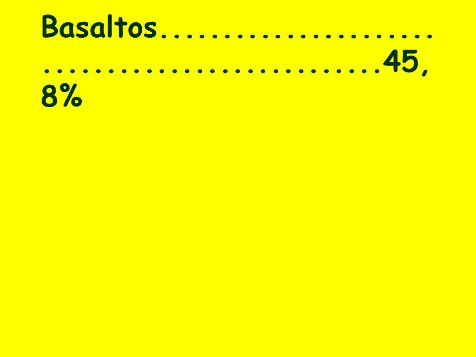 Basaltos.................................................45, 8%
