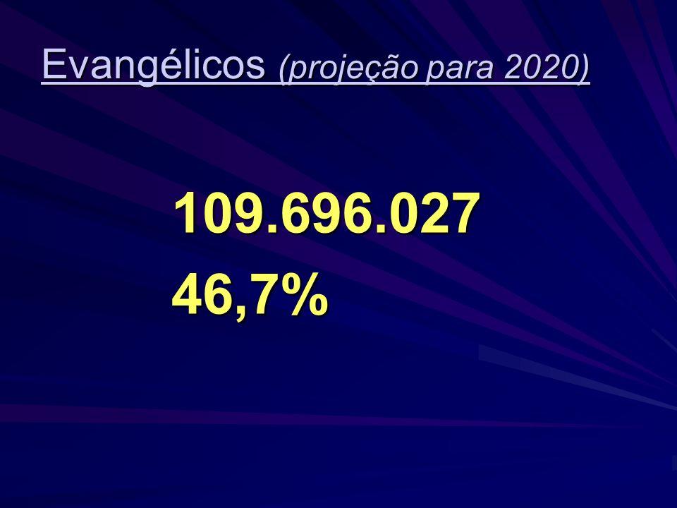 População projetada para 2020 234.911.523
