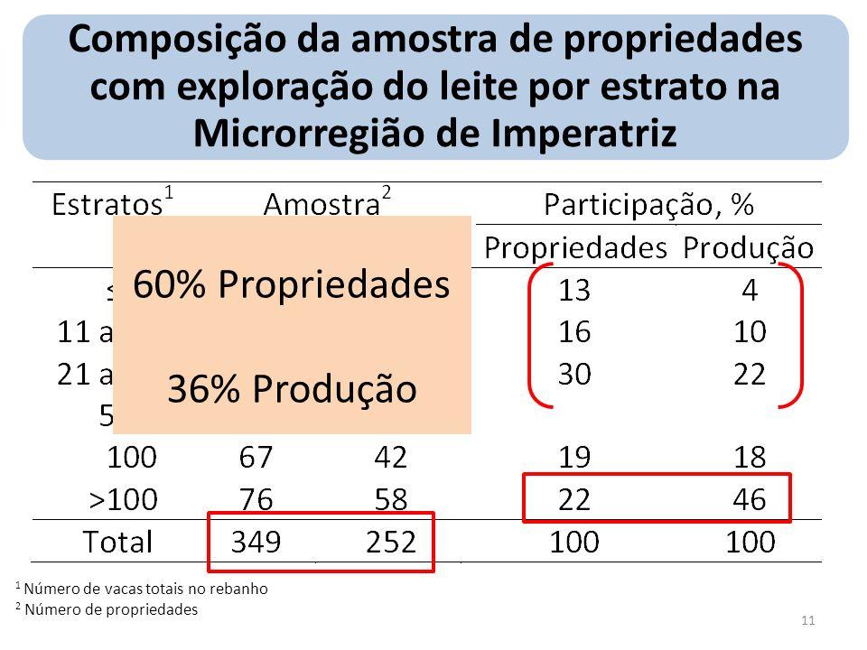 Composição da amostra de propriedades com exploração do leite por estrato na Microrregião de Imperatriz 1 Número de vacas totais no rebanho 2 Número d