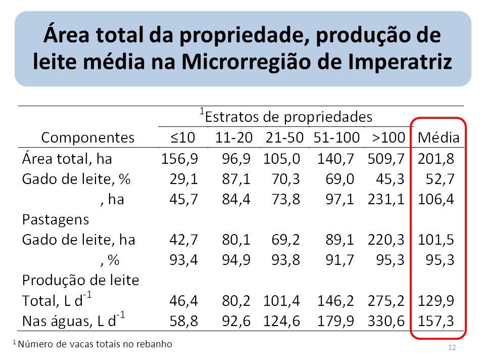 Área total da propriedade, produção de leite média na Microrregião de Imperatriz 1 Número de vacas totais no rebanho 12