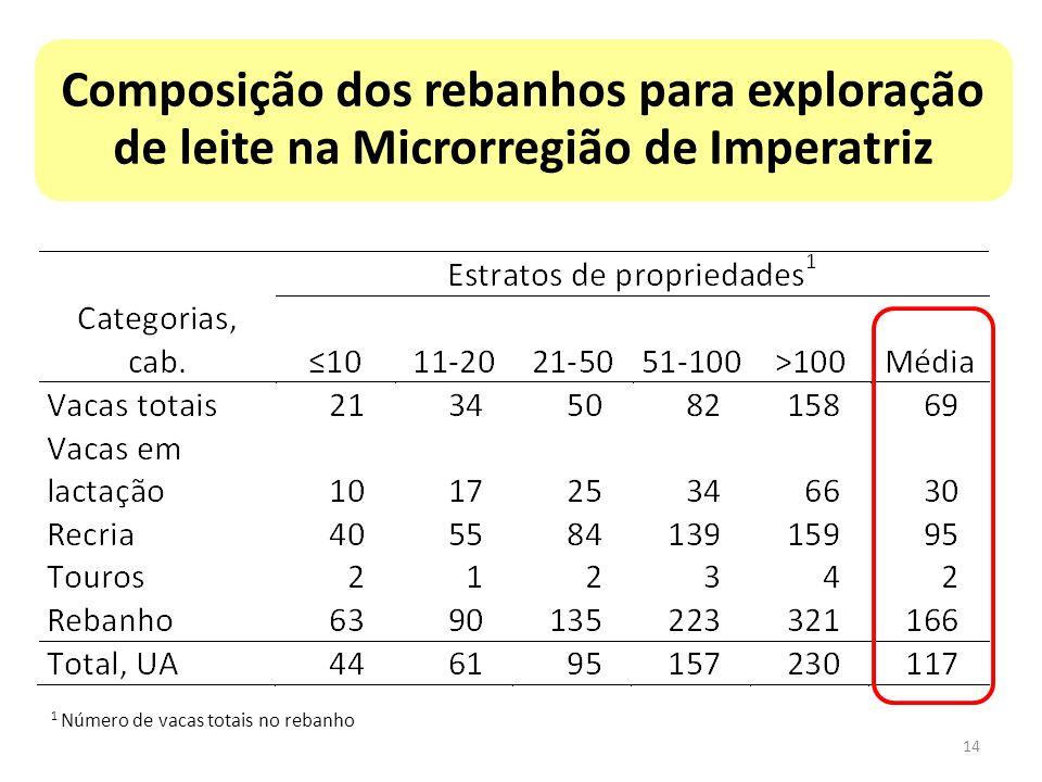 Composição dos rebanhos para exploração de leite na Microrregião de Imperatriz 1 Número de vacas totais no rebanho 14