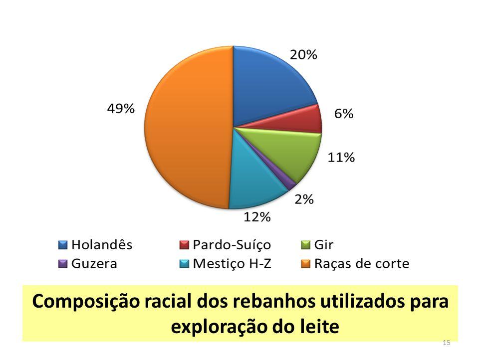 Composição racial dos rebanhos utilizados para exploração do leite 15