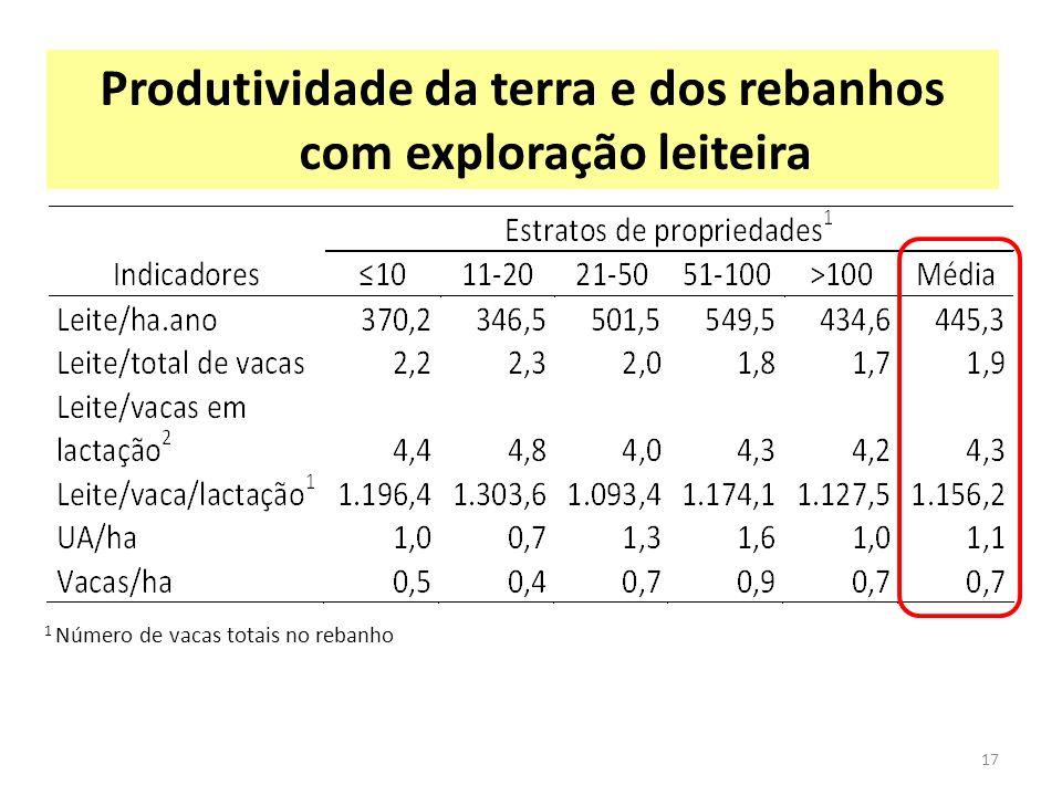 Produtividade da terra e dos rebanhos com exploração leiteira 1 Número de vacas totais no rebanho 17