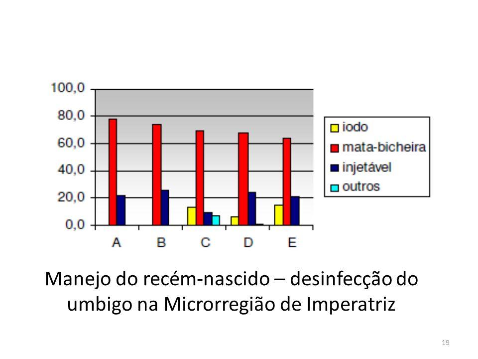 Manejo do recém-nascido – desinfecção do umbigo na Microrregião de Imperatriz 19
