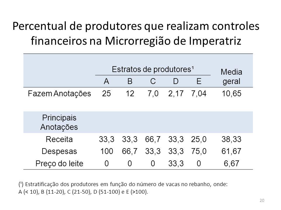 Percentual de produtores que realizam controles financeiros na Microrregião de Imperatriz Estratos de produtores¹ Media geral ABCDE Fazem Anotações251