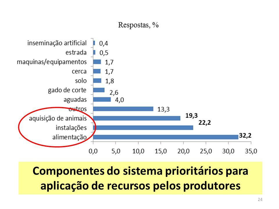 Componentes do sistema prioritários para aplicação de recursos pelos produtores 24