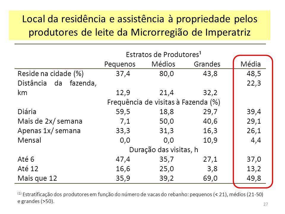 Estratos de Produtores¹ PequenosMédiosGrandes Média Reside na cidade (%)37,480,043,8 48,5 Distância da fazenda, km12,921,432,2 22,3 Frequência de visi
