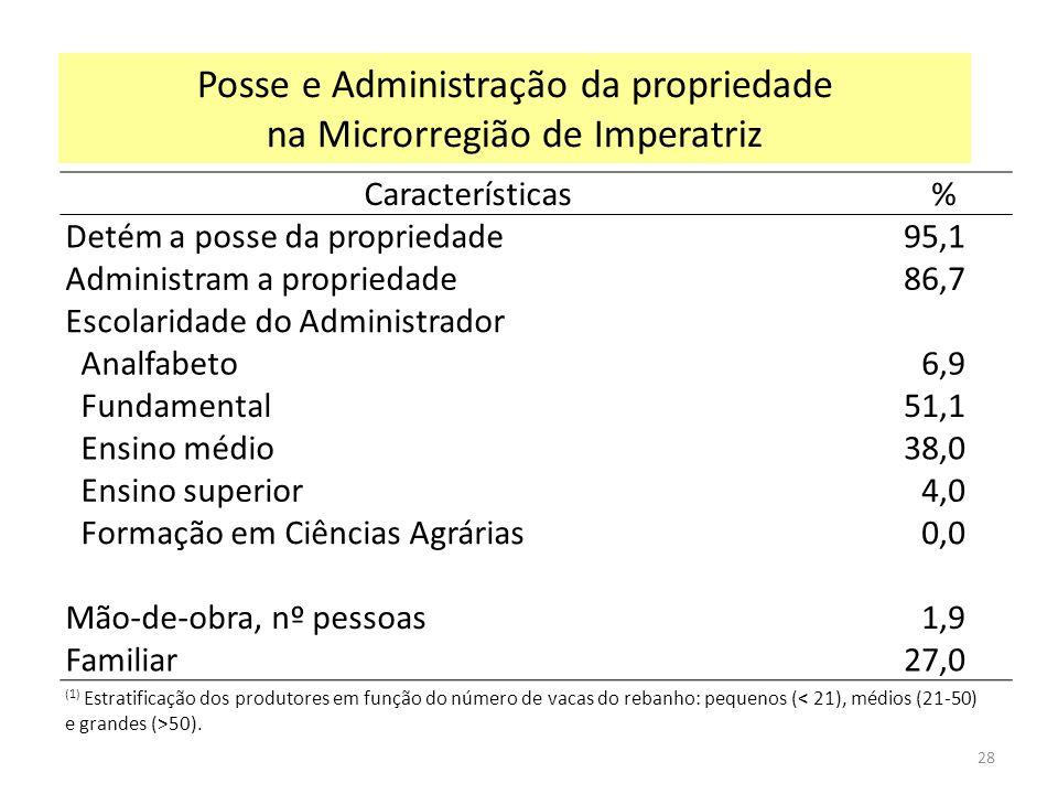 (1) Estratificação dos produtores em função do número de vacas do rebanho: pequenos ( 50). Posse e Administração da propriedade na Microrregião de Imp