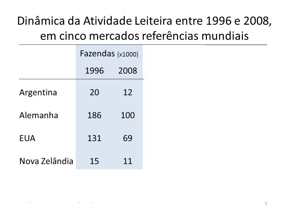 Fazendas (x1000) Vacas/Faz.Leite/Faz. (L/d) 199620081996200819962008 Argentina 20121001561.0962.208 Alemanha 1861002842441800 EUA 13169721351.3783.225